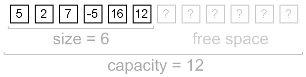 dynamic array, size and capacity