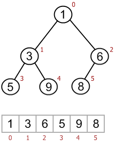 ARRAY-BASED BINARY HEAP INTERNAL REPRESENTATION (Java, C++)