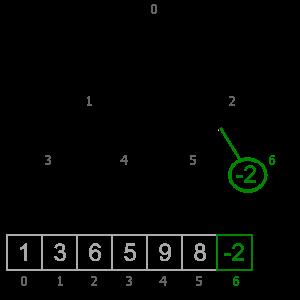 INSERTING AN ELEMENT INTO A HEAP (Java, C++) | Algorithms