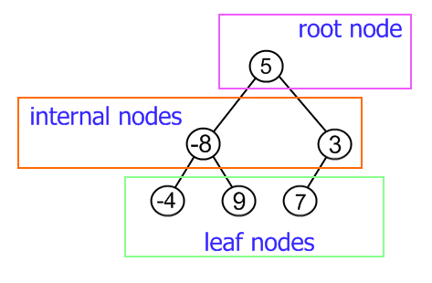 binary tree example
