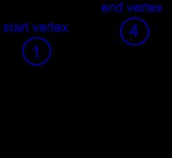 graph data structure - Maco palmex co