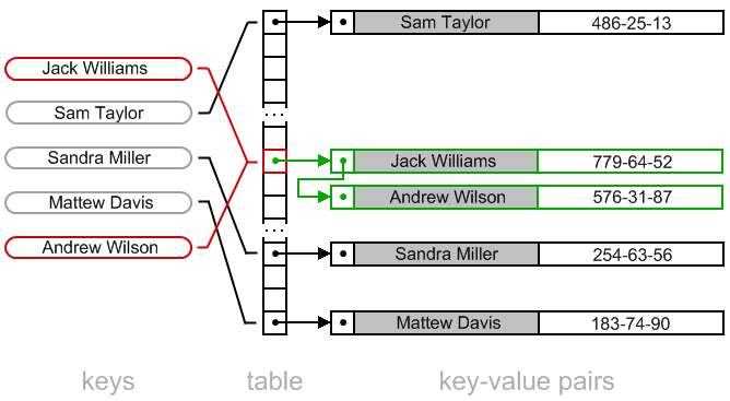 Hash table chaining java c algorithms and data for Table structure