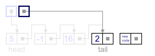Insertion after tail example