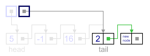 Insertion after tail example, update current tail next link