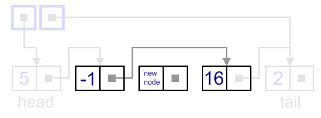 Insertion to a singly-linked list, general case