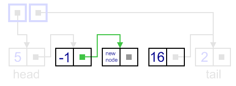 Insertion to a singly-linked list, general case, updating previous next link