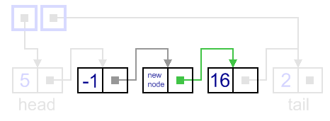 Insertion to a singly-linked list, general case, updating new node next link