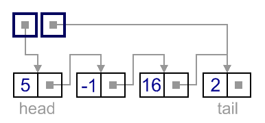 Singly-linked list extended implementation