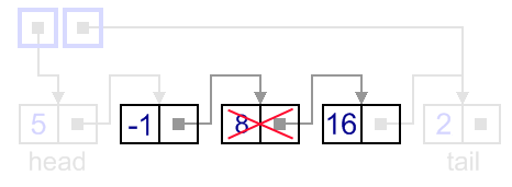 Removal from a singly-linked list, general case