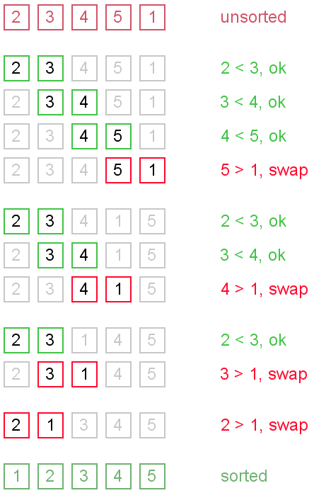 wiki Sorting algorithms Bubble sort