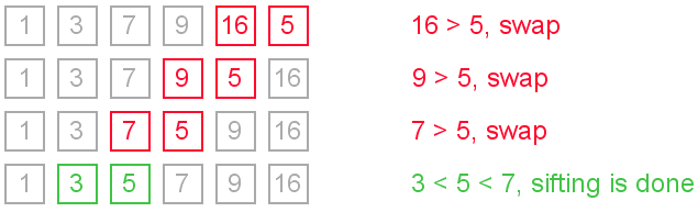 insertion sort, sift down illustration