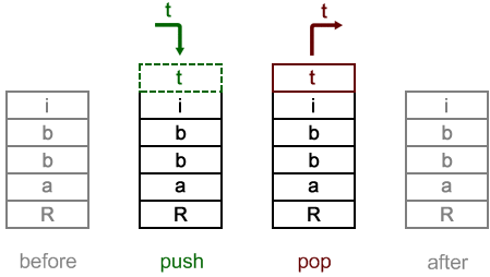 Singly-linked list example